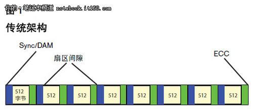 【电脑优化】只需简单两步 笔记本硬盘4K对齐 笔记本写入速度提升10%