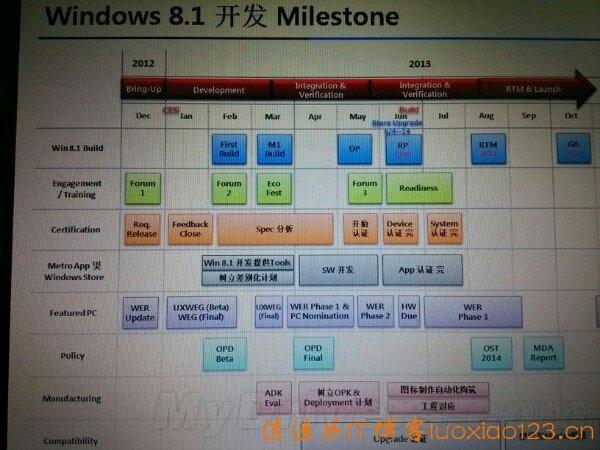 万众期待,微软官方Win8.1开发路线图大曝光:8月出RTM,10月正式发布!