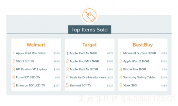美国网购黑色星期五动态:Android平板的销量不足iPad一半