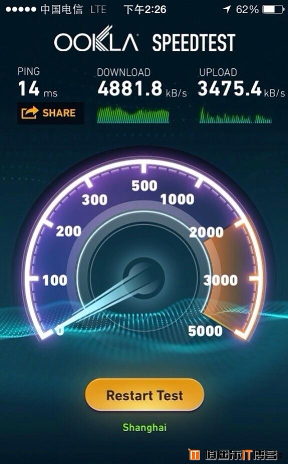 电信4G网速首度曝光 4881.8KB/s国内最牛?