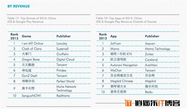 春节过后第一炮,唐岩宣布陌陌注册用户突破1亿,活跃4千万