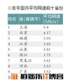 去年我国平均网速3.45Mb/s,你感觉快了吗