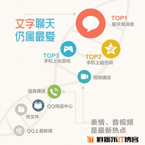 QQ同时在线峰值突破2亿 背后数据大揭密