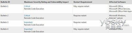 XP的最后一天:明天微软全面停止XP的支持服务