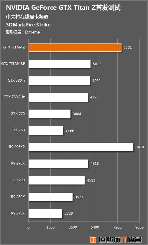 NV卡皇,英伟达GTX Titan Z性能首发测试
