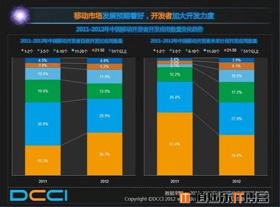 Android平台仍是中国移动开发者的首选