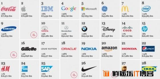 全球品牌价值:苹果排老二,仅次于可口可乐