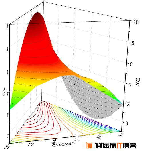 [专业函数绘图分析软件]Origin Pro 9.0、9.1、9.2、2015免费下载