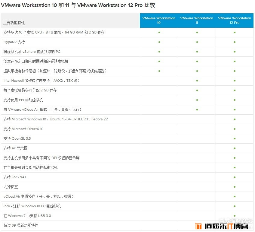 VMware V12.0.0 pro专业版正式版 + 永久激活密钥 + 注册机特别版免费下载