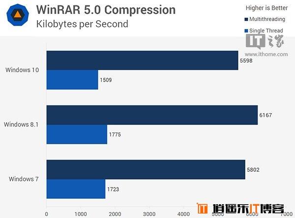 Win10/Win8.1/Win7全方位综合性能对比评测大揭秘