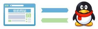 WordPress代码实现QQ账号互联授权登录注册功能