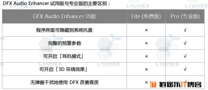DFX Audio Enhancer(ver. 12.023) loader中文版免费下载