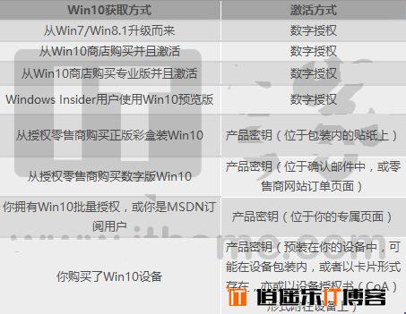 微软公布Win10各版本激活方式大全