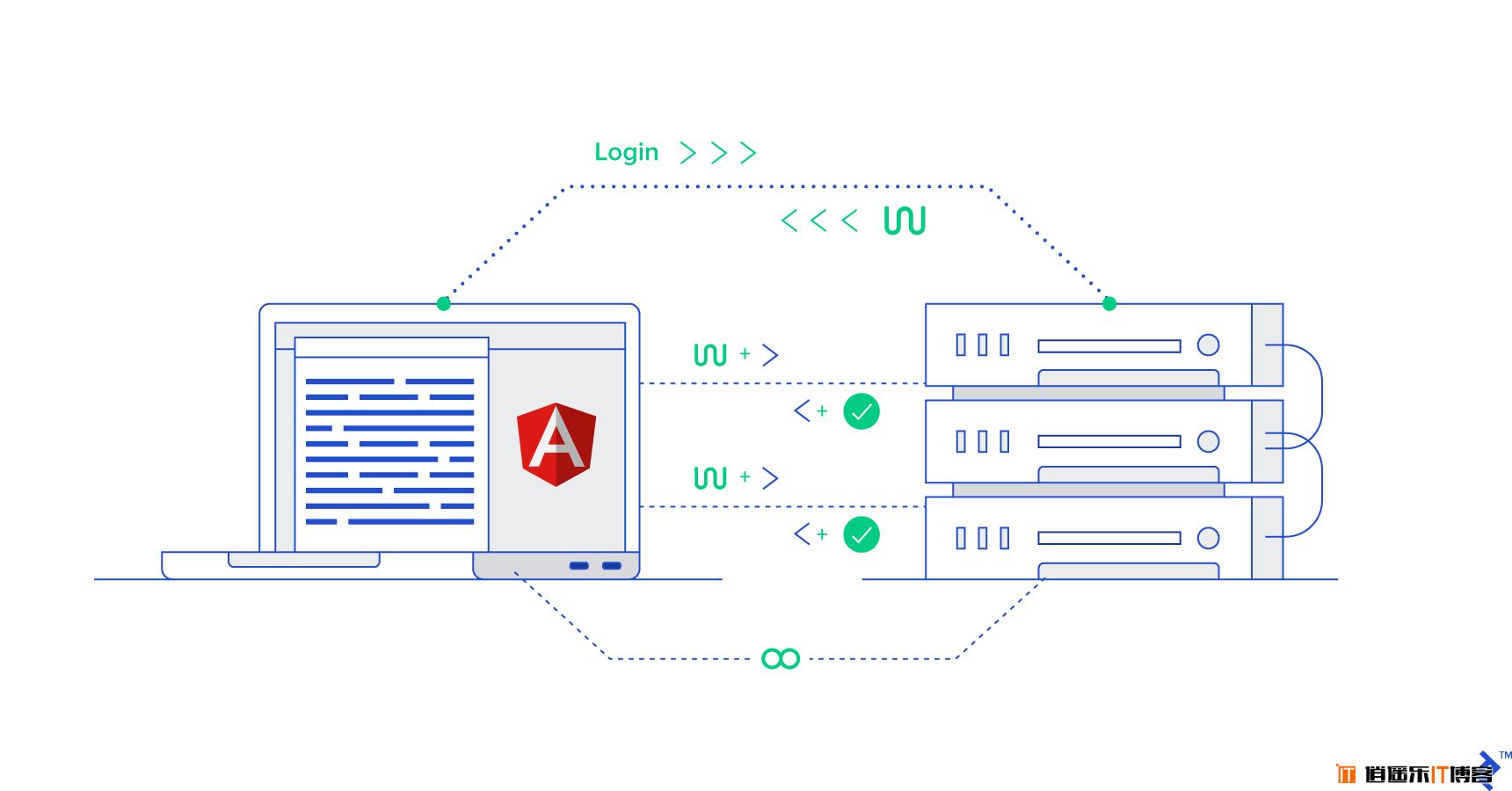 前后端分离,在 angular 8 中利用 JWT 进行身份认证