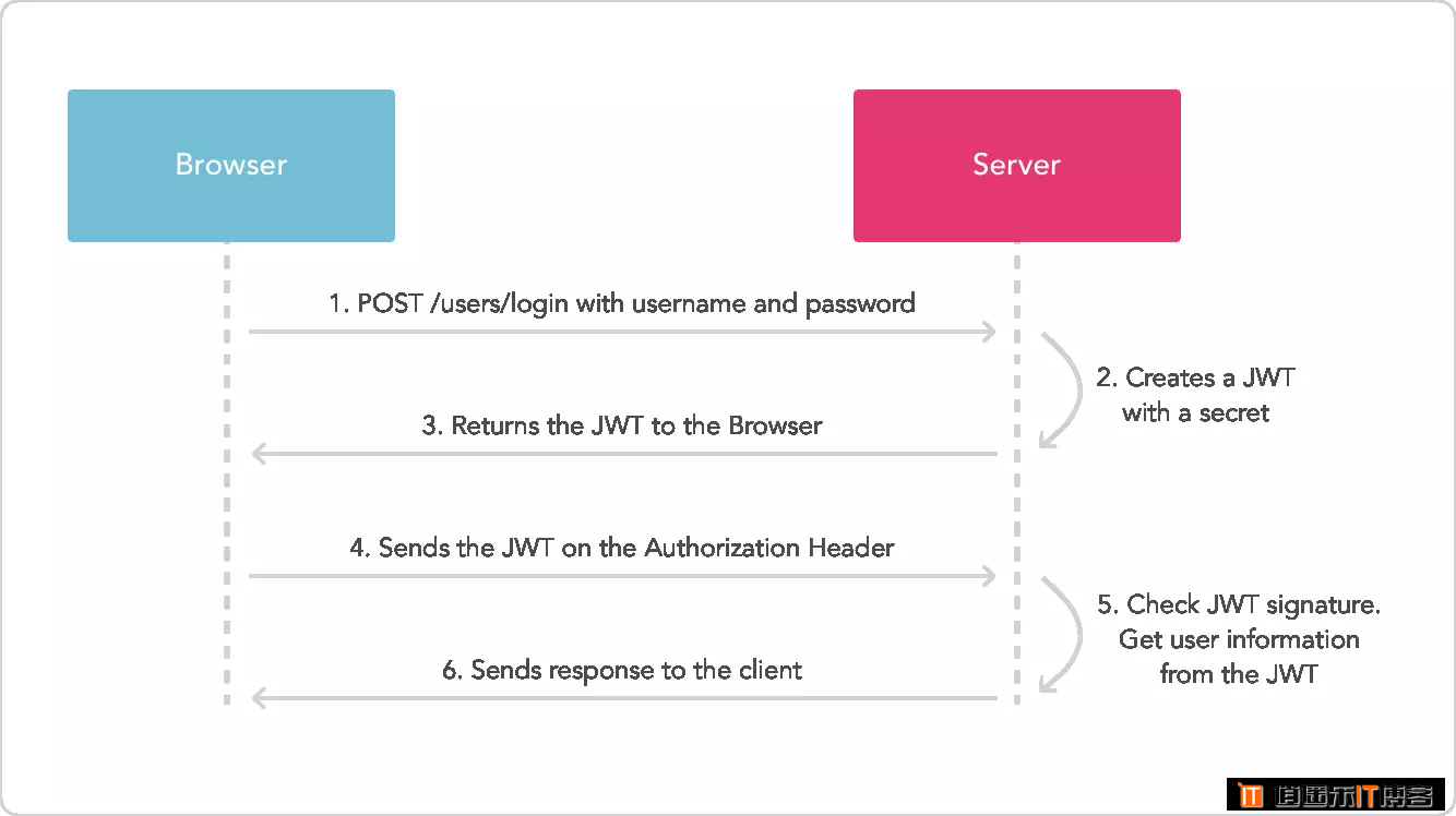 什么是 JWT -- JSON WEB TOKEN