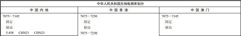中国需要 Wi-Fi 6E 吗,什么是Wi-Fi 7 ?