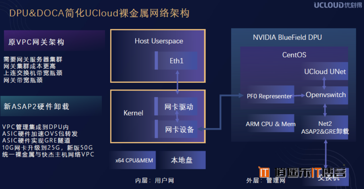 """继CPU、GPU 之后,DPU 在数据中心""""上位"""""""