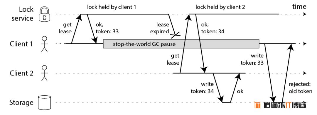 Redis分布式锁到底安全吗?看完这篇文章彻底懂了!