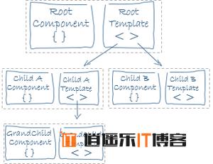 Angular框架解读--视图抽象定义