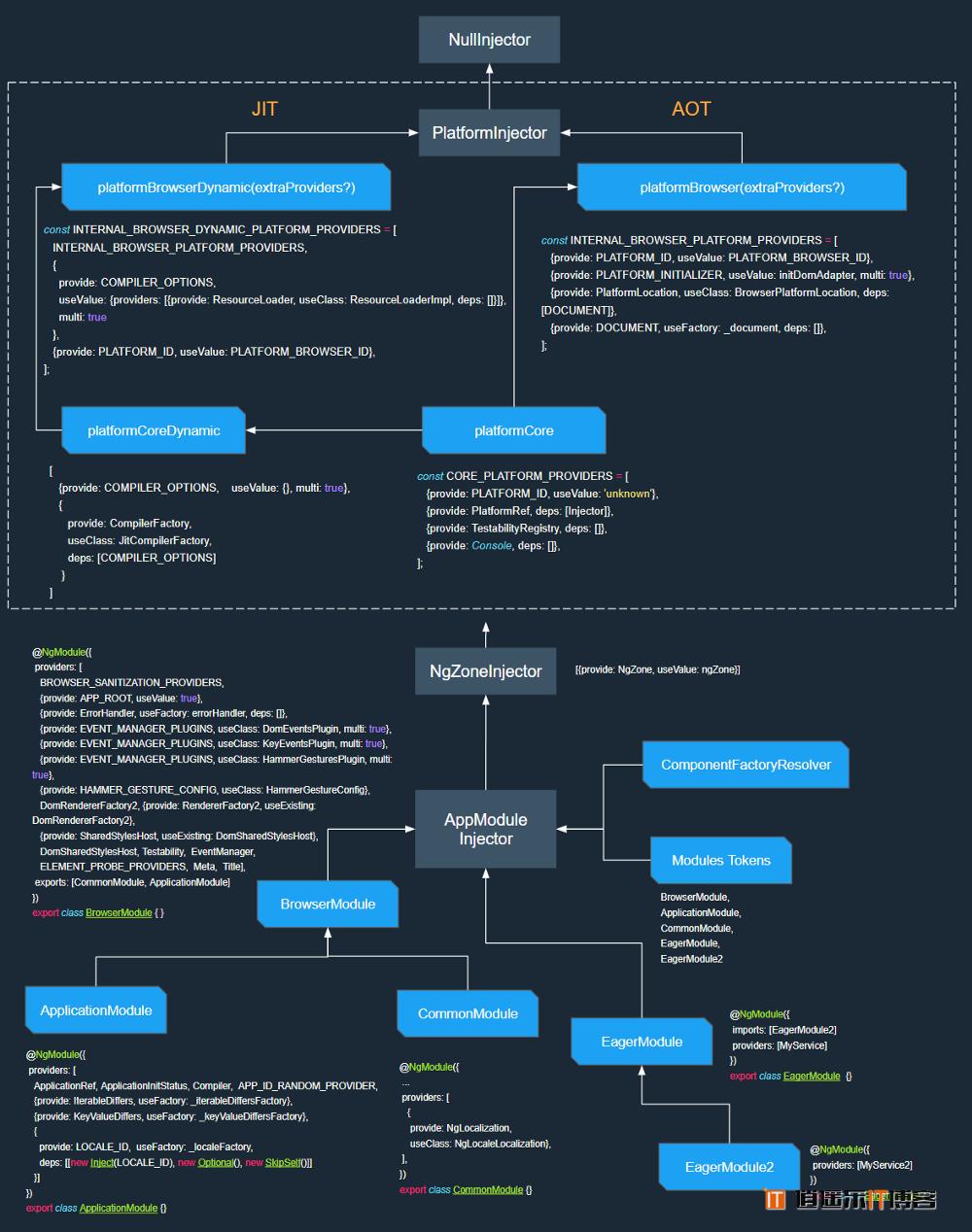 Angular框架解读--多级依赖注入设计