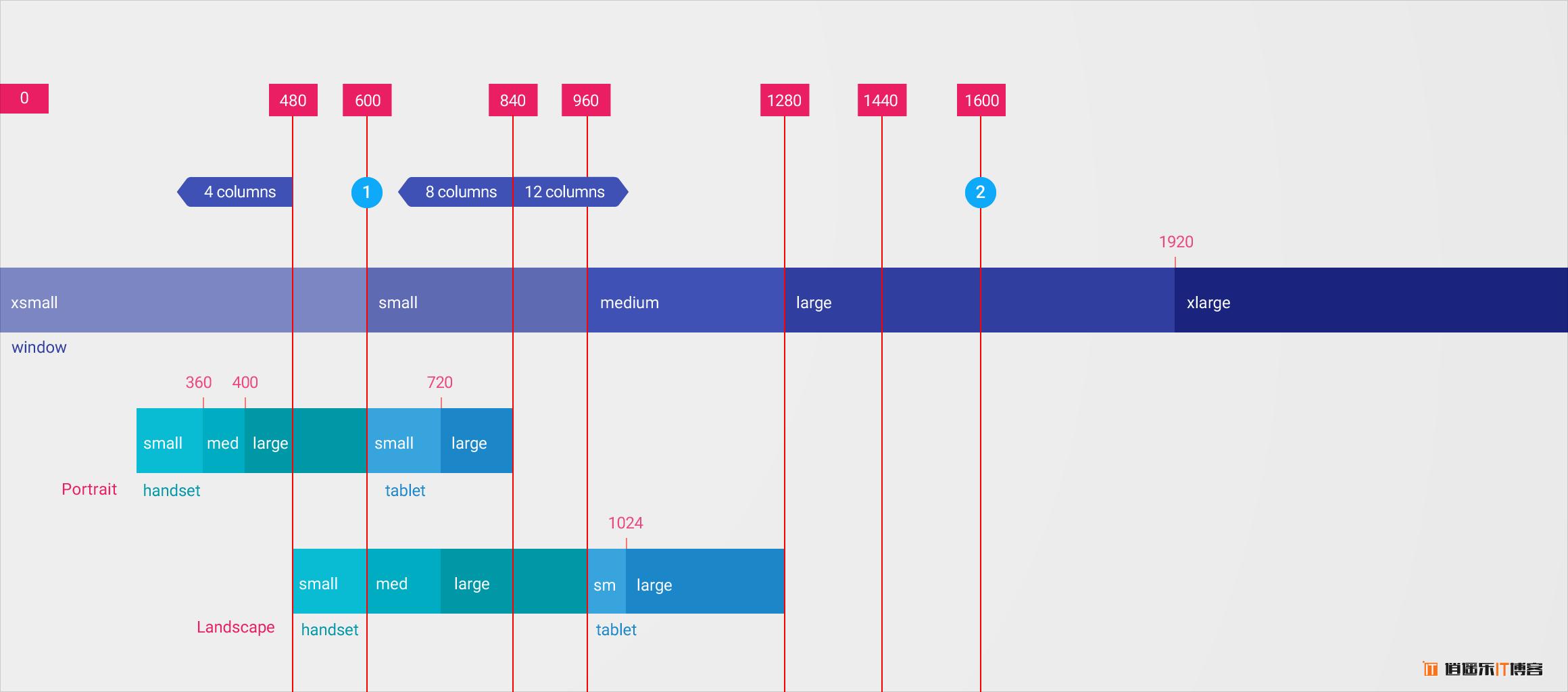 Angular 辅助排版布局工具 Flex-Layout 详细介绍教程