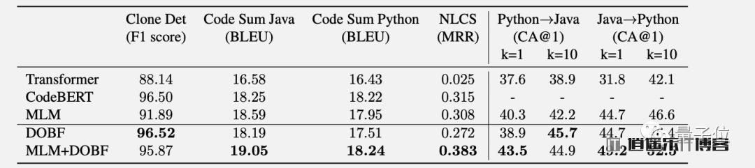 压缩代码混淆怎么破?代码反混淆,AI帮你自动还原函数名