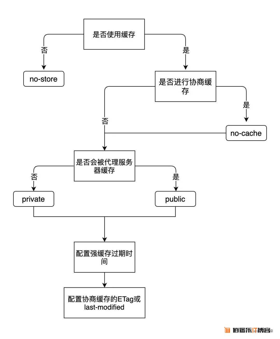 前端开发 常用 HTTP 基础知识概念整理