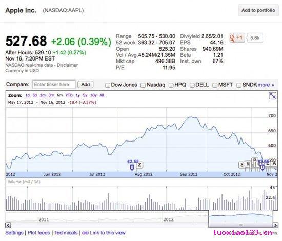 苹果股价跌至半年内最低 到底怎么了?