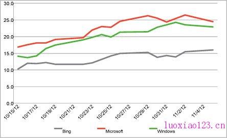 [图]微软强大的宣传攻势 品牌受欢迎程度大幅提升