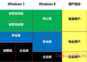 详细对比Win8标准版/专业版/企业版/WinRT区别和不同