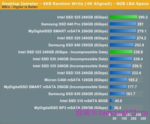 英特尔525 mSATA固态硬盘实测:迷你版SSD 520