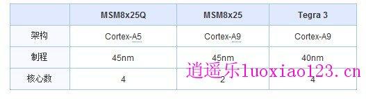 千元级四核芯片,高通MSM8x25Q性能评测