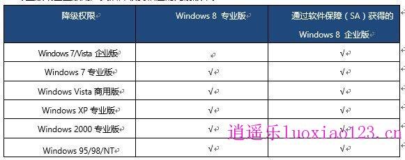 微软Win8获取授权与降级策略详解