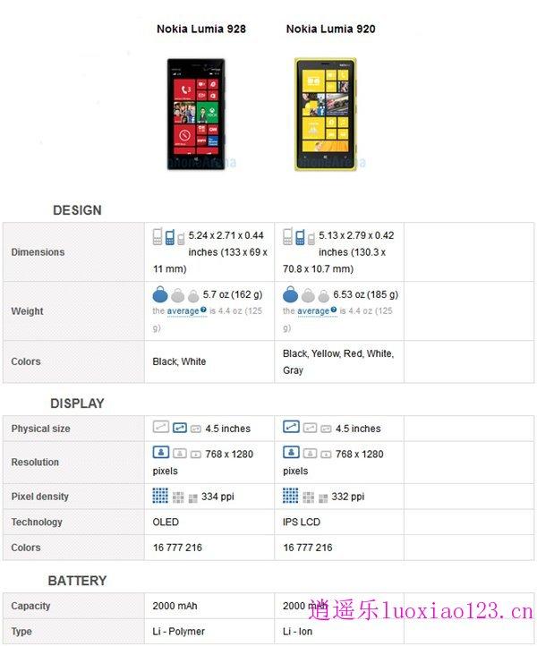 诺基亚Lumia928比Lumia920好在哪里