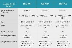 高通八核64位处理器骁龙615:中国最爱多核