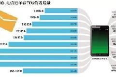 """短信即将""""升级"""":中国移动 PK 微信 能否将用户从微信拉回来"""