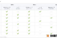 现售小米手机各版本支持的运营商及网络制式示意图