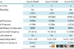 Intel 最新Haswell-E八核处理器规格曝光