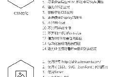 HTML5前端web移动网页性能优化指南