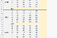 Excel中ALT的使用技巧太牛了 Excel Alt+快捷键的妙用
