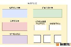 Angular认识模块与组件的概念与区别