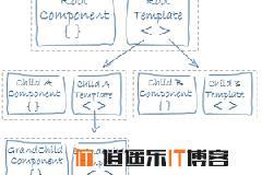 Angular框架解读–视图抽象定义