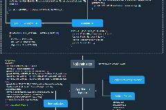 Angular框架解读–多级依赖注入设计