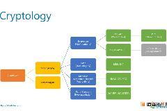 AES 高级密码加密标准介绍,与DES区别