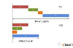 Javascript ES6 reduce 实现异步串行 初中级前端必会技巧
